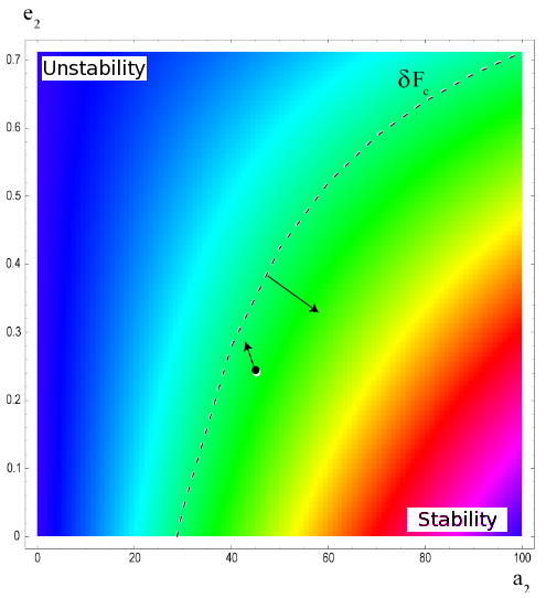 [stability/unstability]